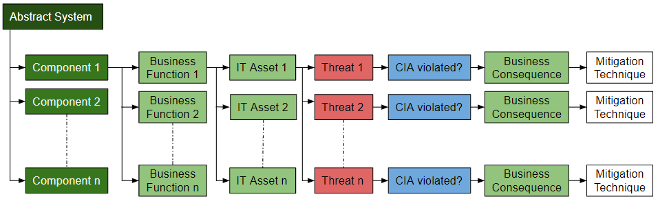 Threat Modelling for Secure Multi Party Computation Enhanced Distributed Data Marketplaces