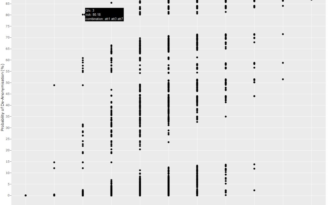 (De-)Anonymisation of Datasets