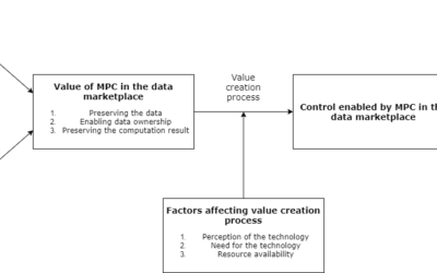 Realizing Control in Data Marketplaces Through Secure Multi-Party Computation (MPC): An Exploratory Study